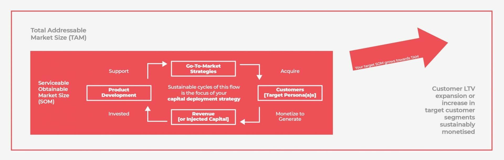 capital-deployment-strategy